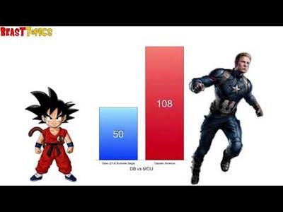Goku vs Avengers Power Levels   High Balled   MCU Endgame Dragon Ball Z   YouTube